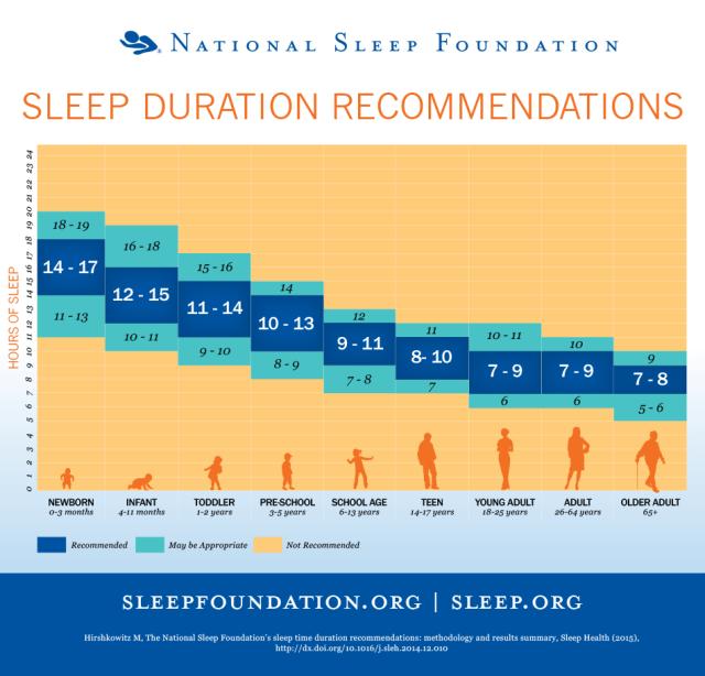 Image courtesy of The National Sleep Foundation