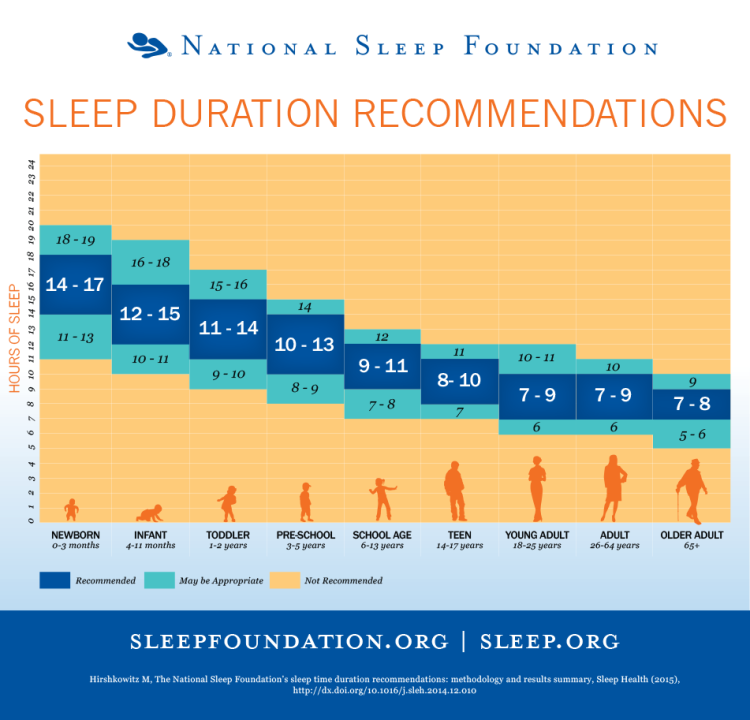 Image courtesy of The National Sleep Foundation