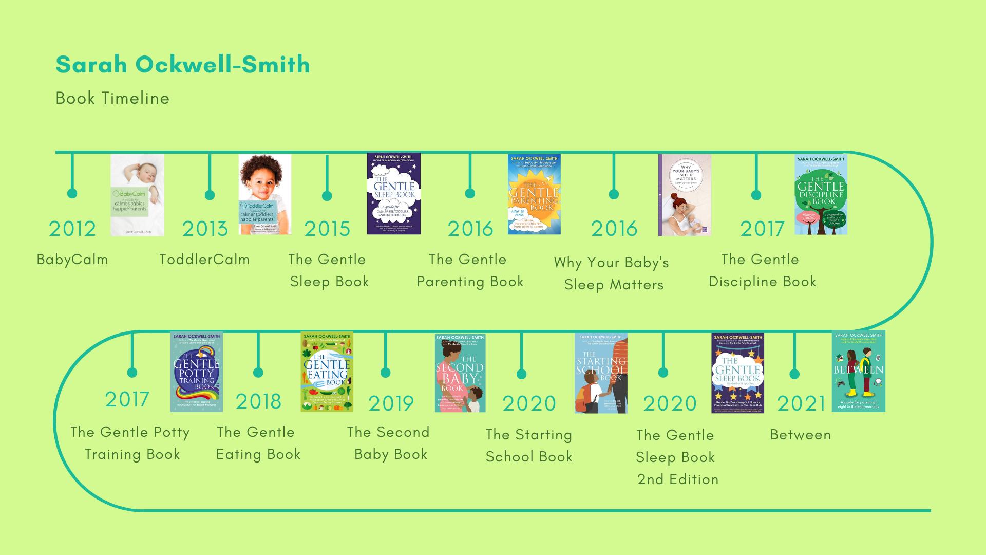 book timeline